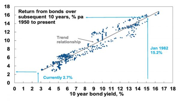 Australian bonds graph