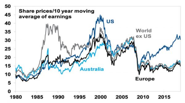 price to earnings ratios